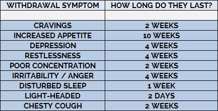 how long withdrawal symptoms last