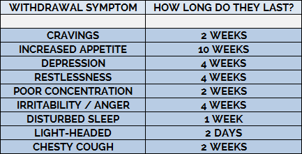 how long withdrawal symptoms last